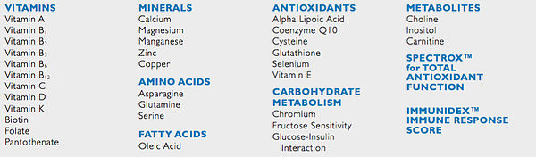 vitamin and mineral testing